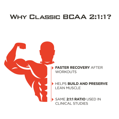 Classic BCAA Benefits