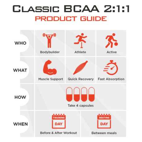 Classic BCAA Product Guide