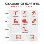 Classic Creatine Product Guide