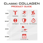 Classic Collagen BioFit Product Guide