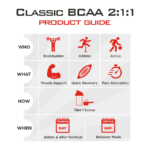 Classic BCAA 2:1:1 Product Guide
