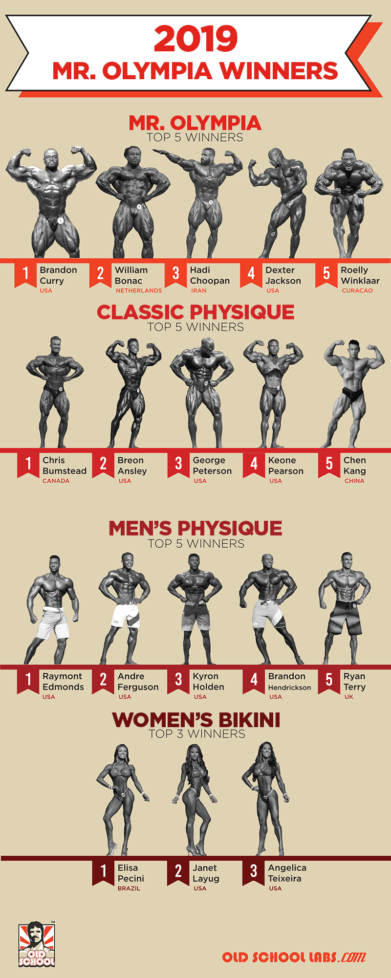 Mr. Olympia 2019 Winners Results